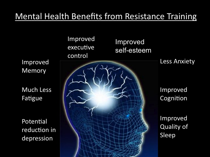 Mental Health Benefits From Resistance Training